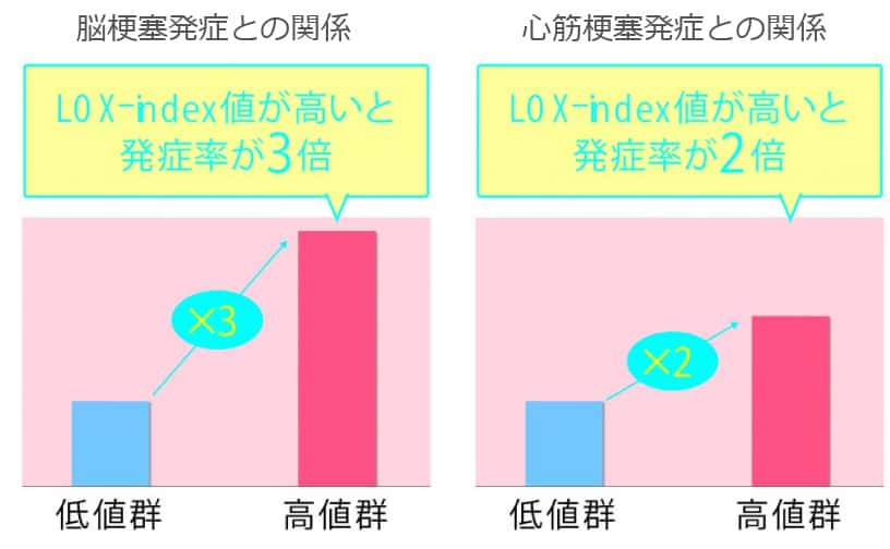 LOX-indexと疾患リスク